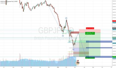 GBPJPY: Bounce on 50% Fibonacci + Demand Zone