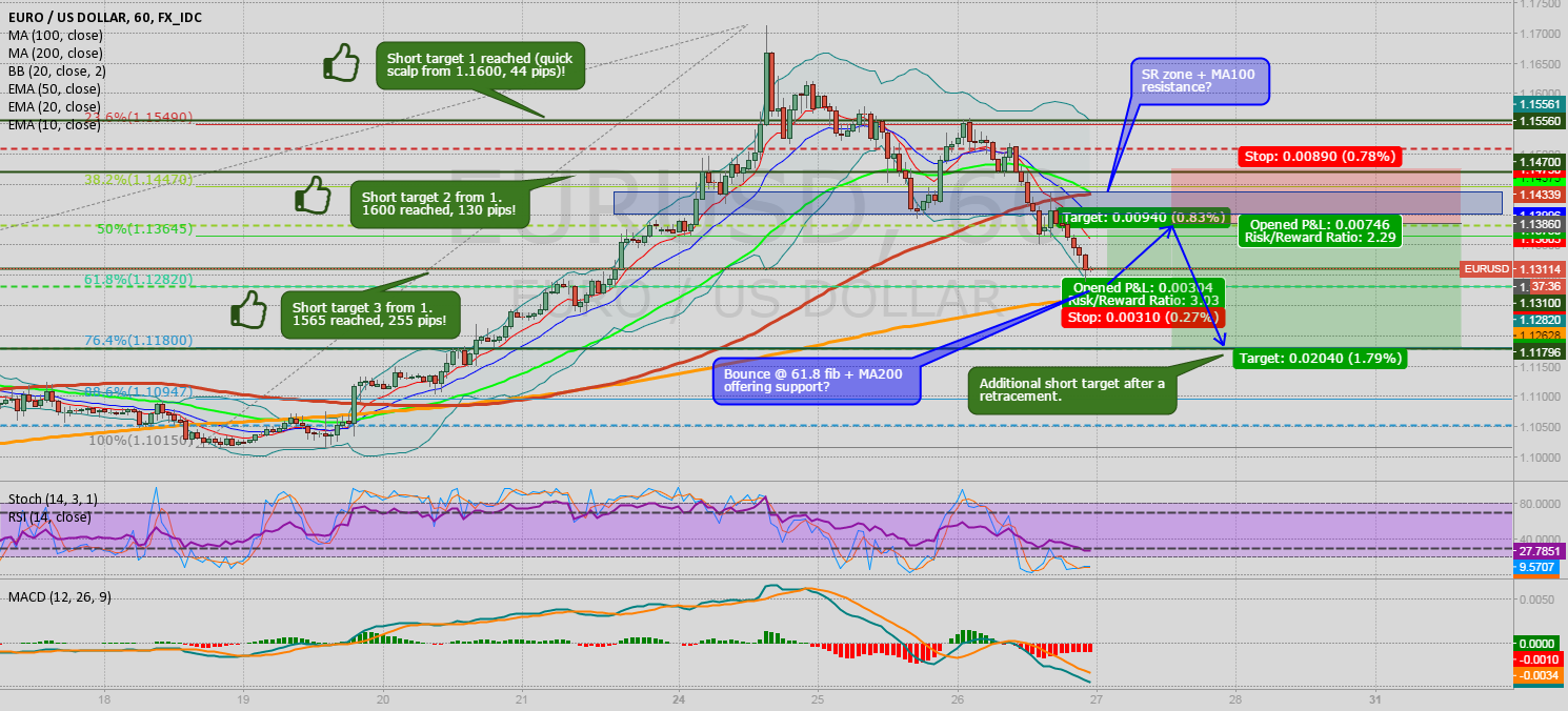 EUR/USD: short scalp and further down riding the retracement...