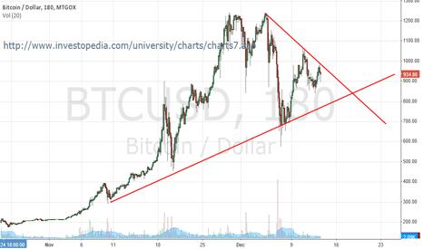 BTCUSD: Bitcoin Falling Wedge Formation