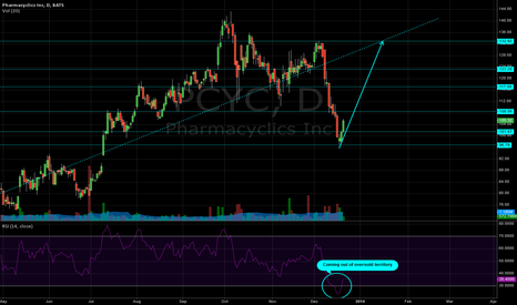 PCYC: PCYC - Nice reversal following through