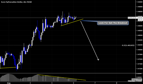 EURCAD: EURCAD Sell Setup By Wave Analysis DoctorOfMarkets