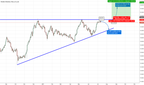 GBPJPY: Ascending triangle breakout, A medium term loot at the GBPJPY ra