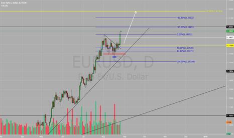 EURUSD: EUR/USD BUY BUY BUY !!!