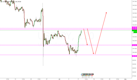 USDJPY: DOWNTREND CRITICAL PRICE LEVEL