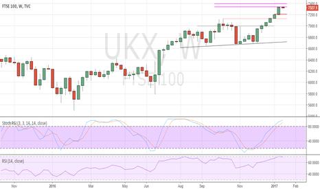 UKX: Weekly Cross Asset Strategy