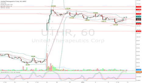 UTHR: UTHR - Breakout from consolidation.