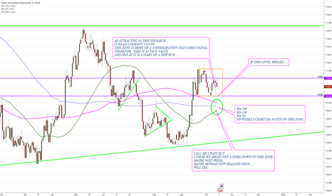 GBPAUD: GBP/AUD 2nd look
