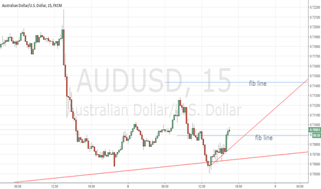 AUDUSD: long till hit next fib line