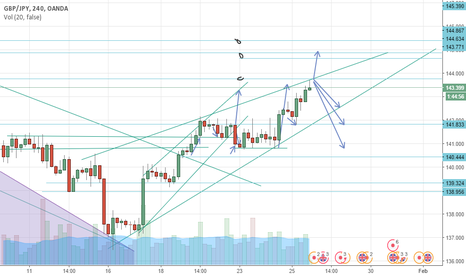 GBPJPY: FALL TO BOTTOM OF CHANNEL?