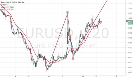 EURUSD: Elliot wave forecast