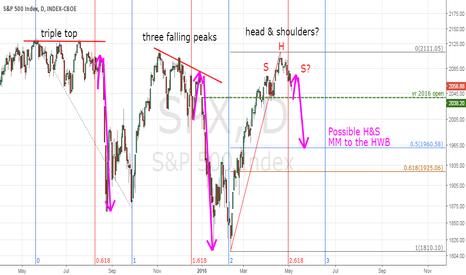 SPX: Time, Price & Patterns