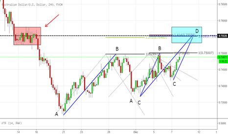 AUDUSD: Harmonic patterns and Fibonacci confluence on AUDUSD