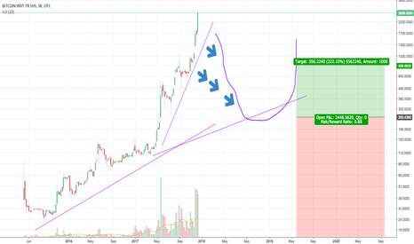GBTC: Bitcoin Investment Trust Potential Cup Formation Forming