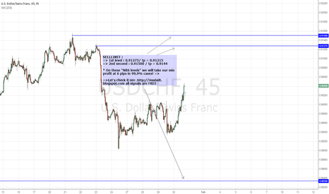 USDCHF: $USDCHF NBS PROFITABLE LEVELS FOR TODAY AND NEXT WEEK