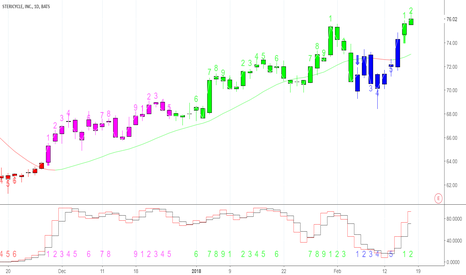 SRCL: SRCL Daily New Highs