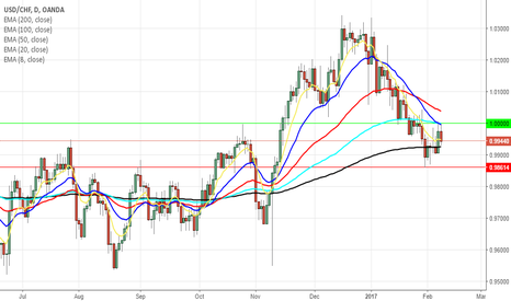 USDCHF: USDCHF soon end dancing around parity