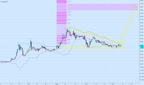 LTUM: ready for next move Higher
