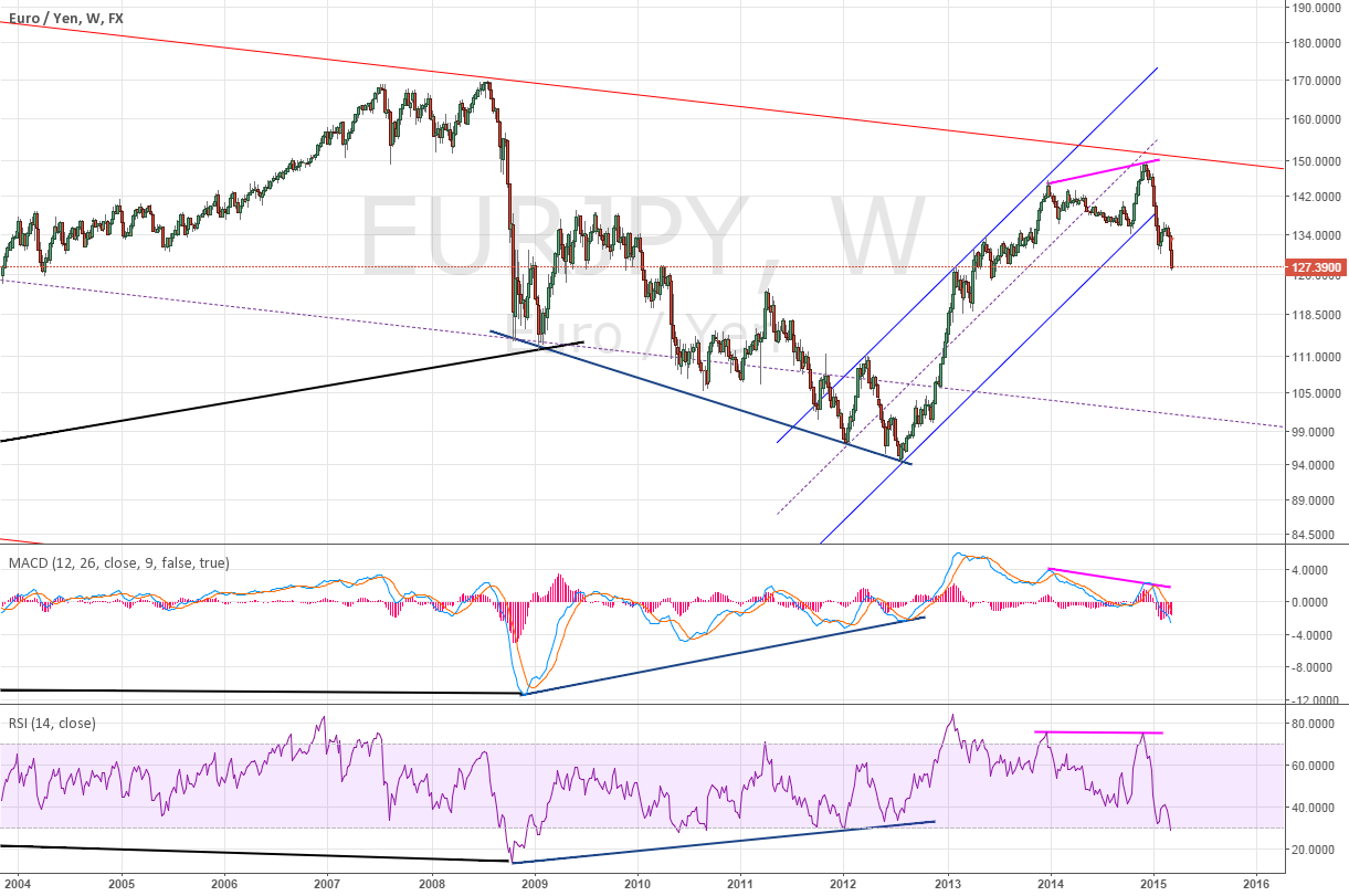 Weekly for EURJPY  divergence with uptrend channel ~