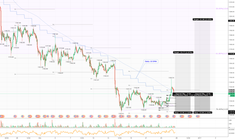 XAUUSD: Gold moving up