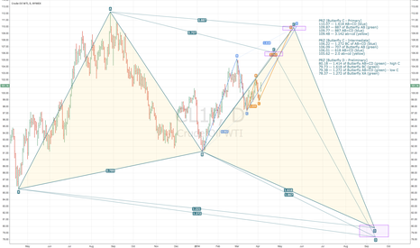 CL1!: WTI Crude (CL1!) -- Possible Butterfly Forming (Long then Short)