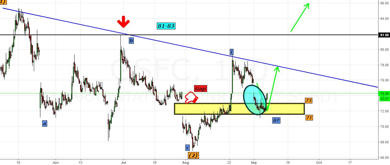 "GSFC- Double Bang On Target - ""FIFO"""