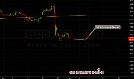 GBPUSD: GBP/USD SELL SETUP
