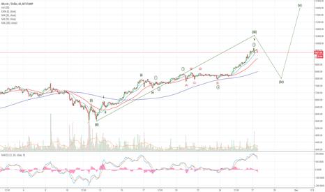 BTCUSD: Bitcoin Close to a Short-Term Top