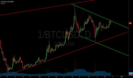 1/BTCUSD: Bitcoin inverted daily
