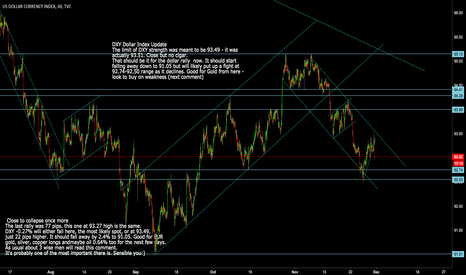 DXY: DXY: Dollar Index Update