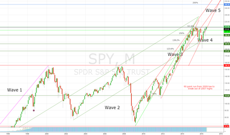 SPY: Lovely bullish Monthly chart