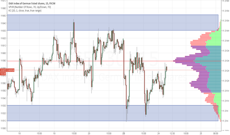 GER30: Dax remains trapped in the familiar range 11530-11630