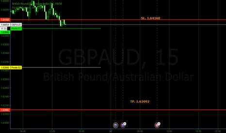 GBPAUD: Shorting GBPAUD