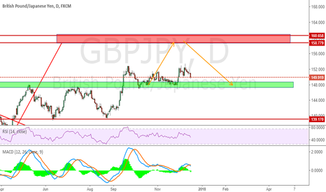 GBPJPY: Trade Strategy For GBPJPY