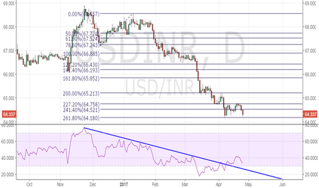 USDINR: USD/INR – Watch for a rebound from 64.18