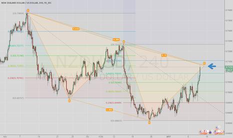 NZDUSD: Woooowwww NZD/USD di nuovo a target,