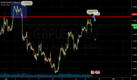 GBPUSD: Gbpusd Short On Supply Zone