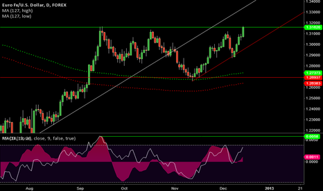 EURUSD: Down and Up, Up and Down ?