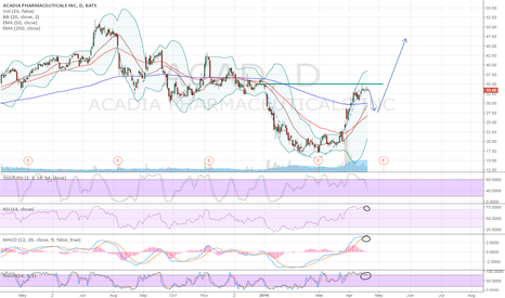 ACAD: cup and handle