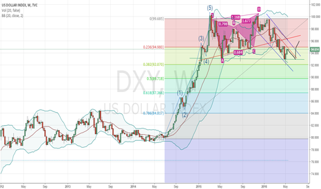 DXY: USDollar -DXY Chart reveals a post election market correct/crash