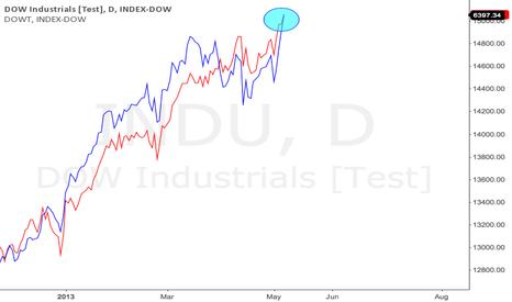 INDU: Dow Theory Confirmation