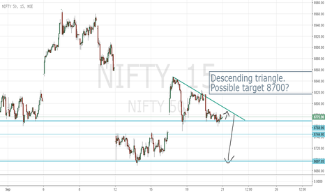 NIFTY: Nifty -Descending triangle on 15 min