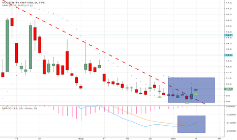 VIX: VIX Continues to Break HARD ABOVE T/L Resistance. Watch out for!