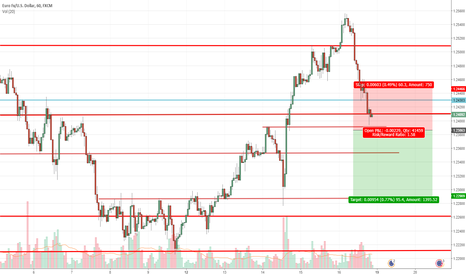EURUSD: Possible short - drill down from higher time frame for support/r