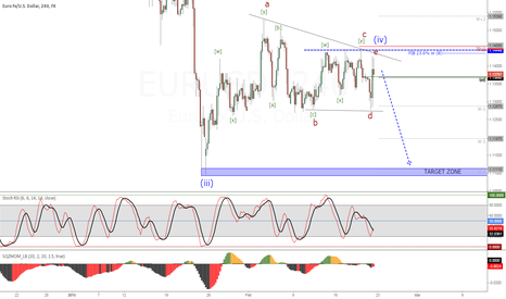 EURUSD: EURUSD (4H) Consolidation end