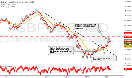 GBPUSD: Cable Looking Good
