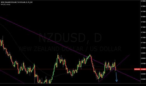NZDUSD: NZDUSD short potential