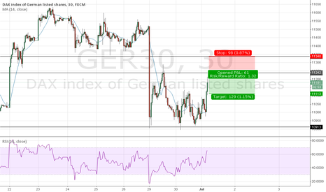 GER30: Shake off on DAX