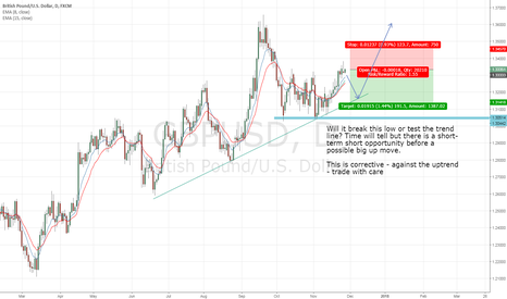 GBPUSD: GBP USD Short term Short Idea