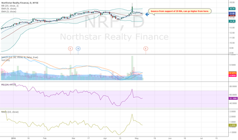 NRF: NRF Bounce from support