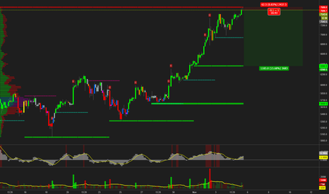 BTCUSD*0.25+XBTUSD*0.175+BTCUSD*0.25+BTCUSD*0.25+BTCUSD*0.075: Herocall: BTCUSD short against the trend